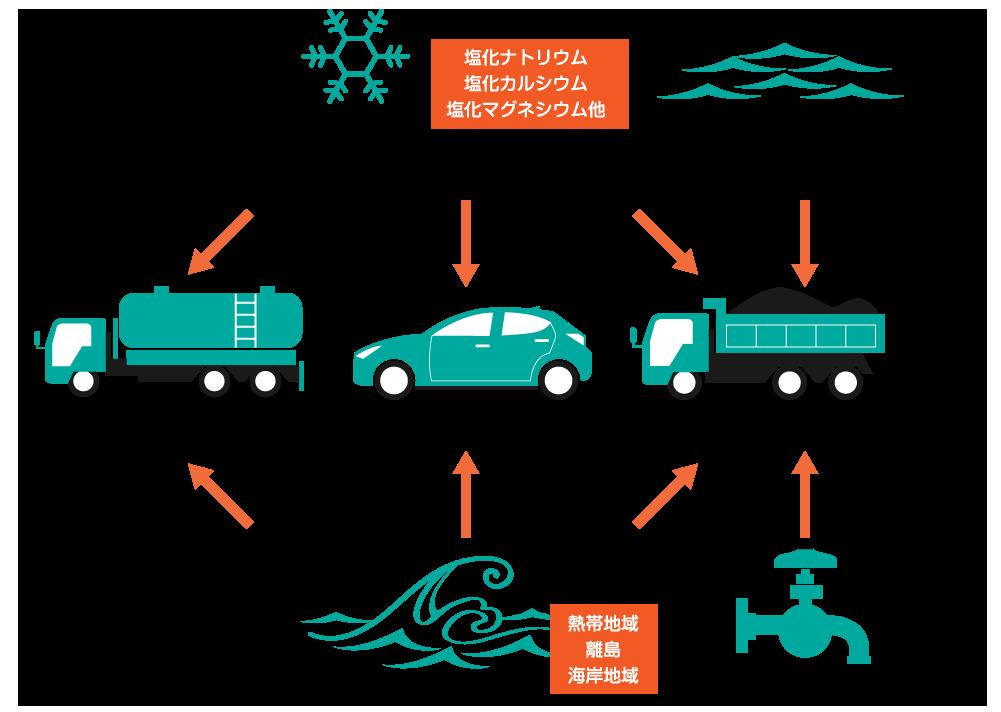 海や雪の降る環境での塩害状況(絵図)